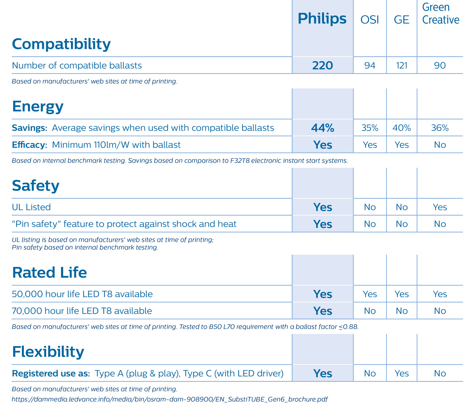 Philips InstantFit table