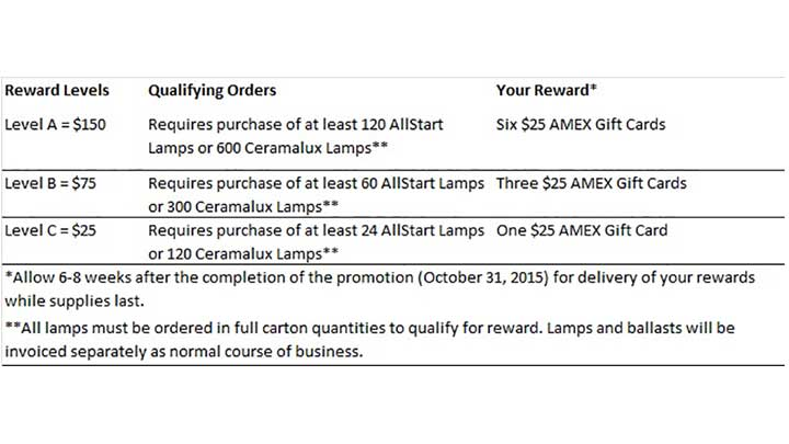 Energy Advantage CDM Lamps with AllStart Technology Autumn Advantage Stocking Program