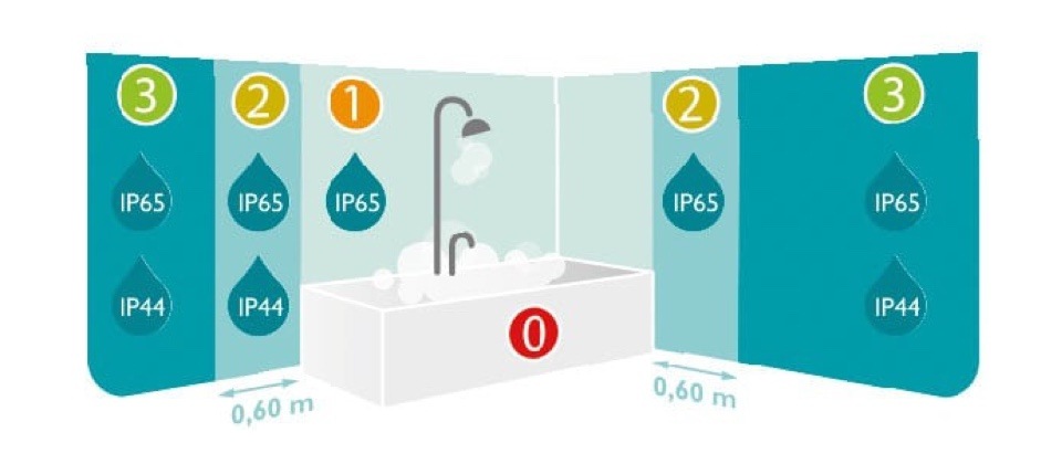 Overview of IP values in the bathroom